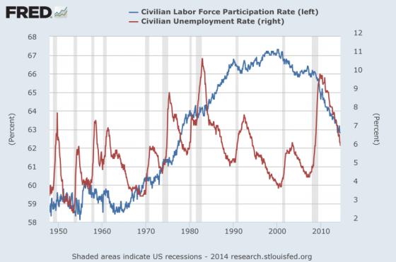 Civilian Labor