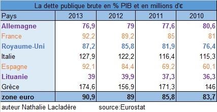 dettes publiques par pays